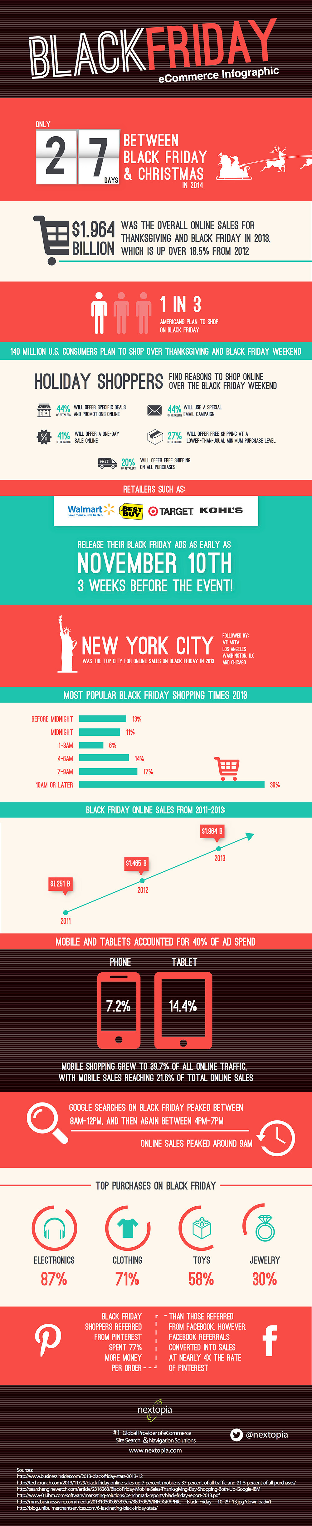 infographic: Black Friday eCommerce
