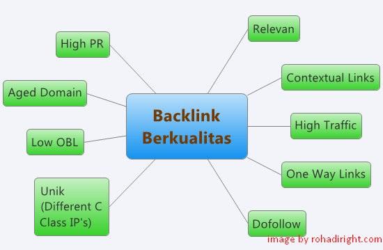 9 Kriteria | Backlink Berkualitas | untuk Optimasi Off Page