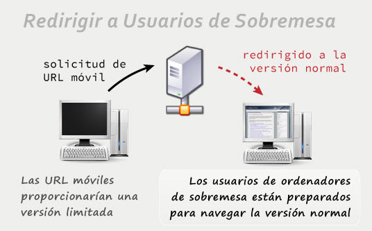 Redirigir usuarios de PC
