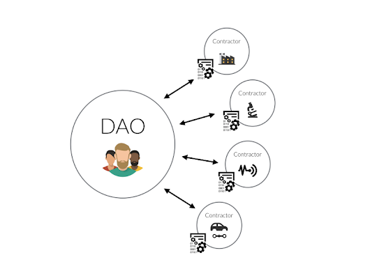 Daohub.org gets a facelift, full scope of The DAO is revealed — Slock.it Blog