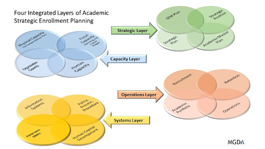 Integrated Academic Strategic Enrollment Planning: Part 9