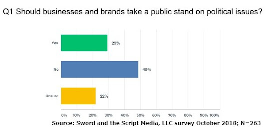 New Study: Should Brands Take a Public Stand on Politics? - Sword and the Script
