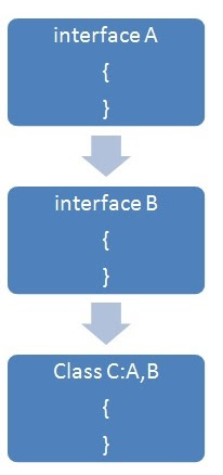Multiple inheritance using Interfaces