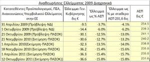 ΕΛΣΤΑΤ ΠΙΝΑΚΑΣ 5