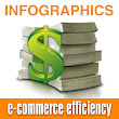 INFOGRAPHICS: E-commerce Efficiency Cycle | InteractAge