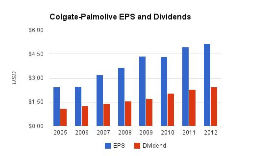 Colgate-Palmolive Dividends