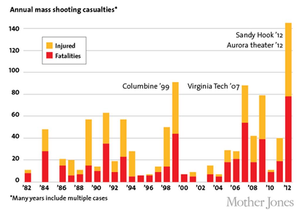 Image result for Michael Novakhov (Mike Nova) on Stephen Paddock and Las Vegas mass shooting
