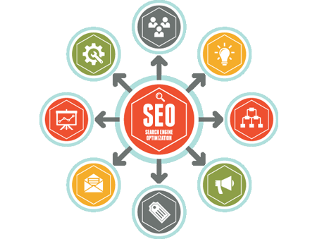 SEO Lucknow, Best SEO Company in Lucknow, SEO Services Lucknow India | Bizs Point