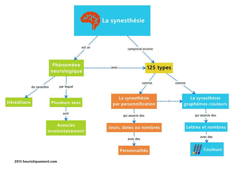 synesthesie_flat_design