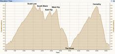 Route Profile versus Time