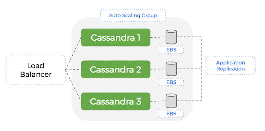 Using AWS Auto-Scaling Groups (ASG) with stateful Docker containers - Portworx