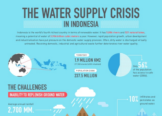 An infographic introduction to Indonesia's water situation