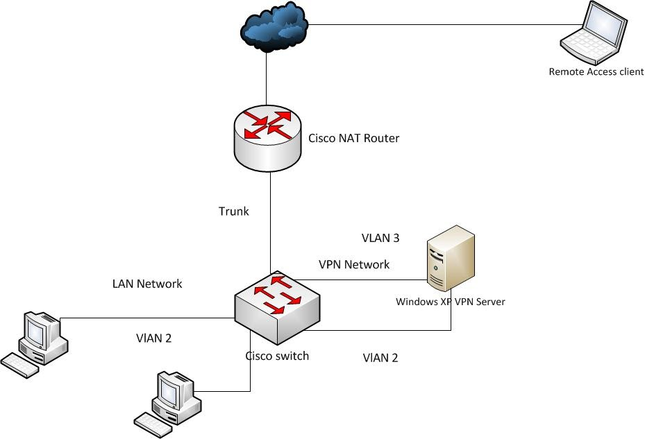 Cybersecurity Self-Defense: How to Set Up a Virtual Private Network