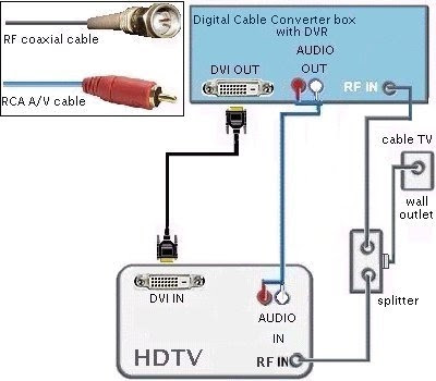 Wiring Diagrams Hdtv Cable Tv