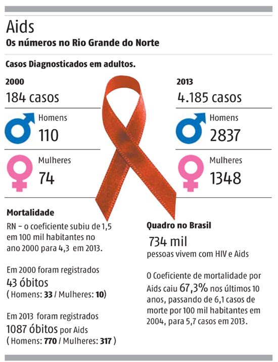 Aids no RN 2014