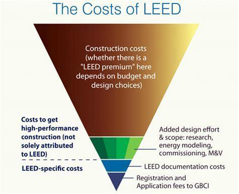 Report Reveals the Cost of LEED Certification   Inhabitat