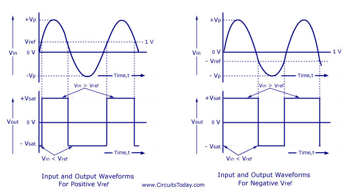 741 IC Op-Amp Non-Inverting Comparator Waveform