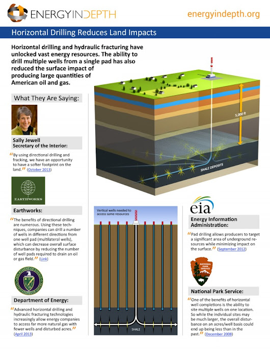 EID Infographic: Horizontal Drilling Reduces Land Impacts