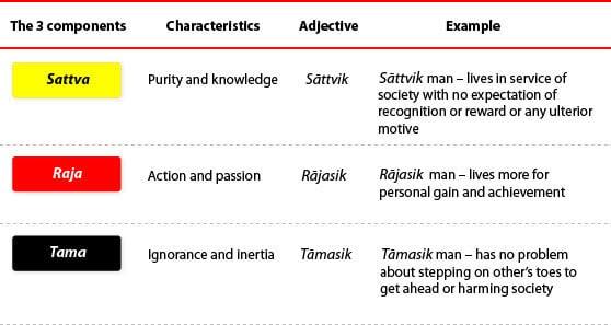 Sattva Raja Tama Definitions