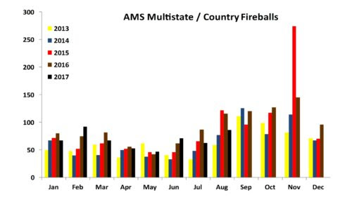 AMS Multistate Fireballs through August 2017