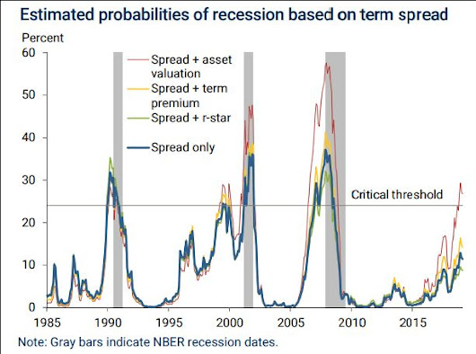 Economists Predict Recession (YIELD CURVE TRENDS)