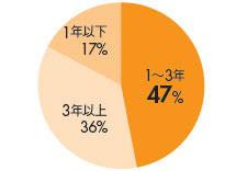 僅36%抱單檔基金逾3年
