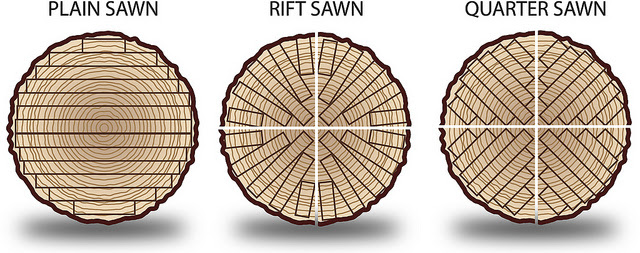 plain sawn (left) cuts flat slices across the log, so each plank's cross section contains smiley-face-shaped curvature. Rift (middle) and quarter (right) sawn take radial slices, so the resulting planks have more uniform and straight grain in cross-section