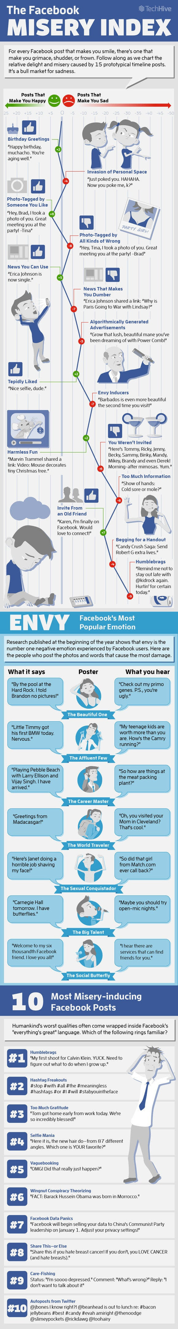 How Bad Facebook Makes You Feel - Facebook Misery Index [INFOGRAPHIC]
