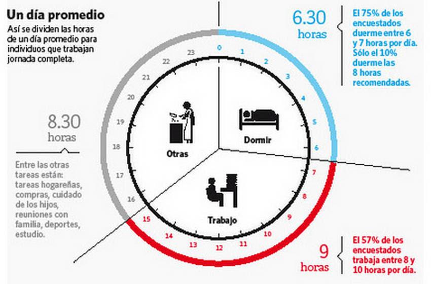 INFOGRAFIA. Así se divide un día promedio para los argentinos que trabajan jornada completa. (Clarín)