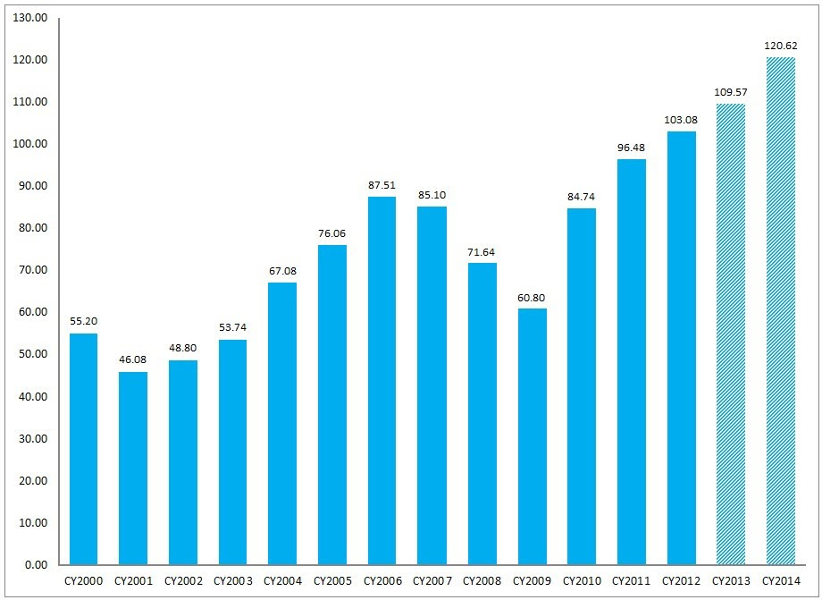 FactSet Earnings Insight 12-20-13 CY2000-CY2014