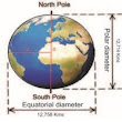 The Shape of Earth : Circumference, Diameter and Density