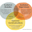 3 epicenters of innovation in modern marketing - Chief Marketing Technologist