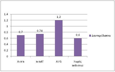 Graphic 5a Σύγκριση των πιο γνωστών δωρεάν antivirus: AVG vs Avira vs Avast!