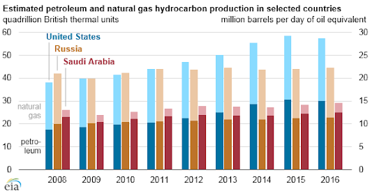 United States remains the world's top producer of petroleum and natural gas hydrocarbons - Today in Energy - U.S. Energy Information Administration (EIA)
