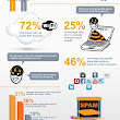 Current State of Email Spam [Infographic]