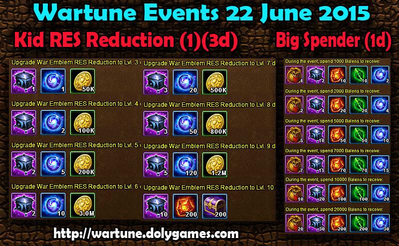Wartune Events 22 June 2015