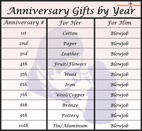 Anniversary Gifts Of Marriage Years Meaning 17 Year â By Pleated Chart Jeans