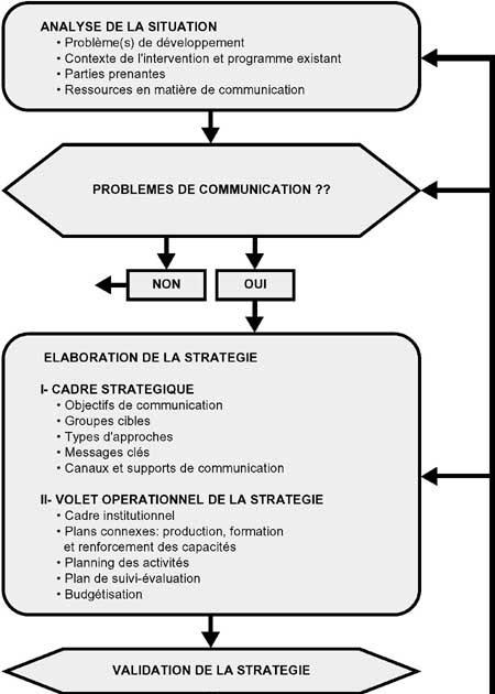 Exemple De Stratégie De Communication Institutionnelle ...
