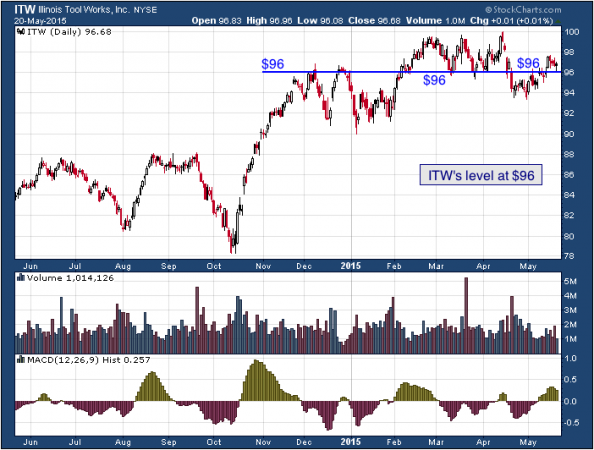 1-year chart of Illinois (NYSE: ITW)