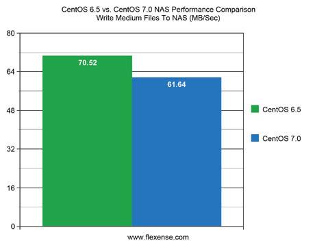 CentOS 6.5 vs. CentOS 7.0 NAS Performance Write Medium Files