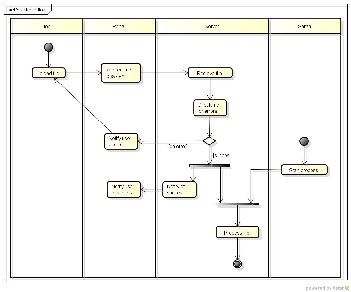Activity Diagram Kosem Blog