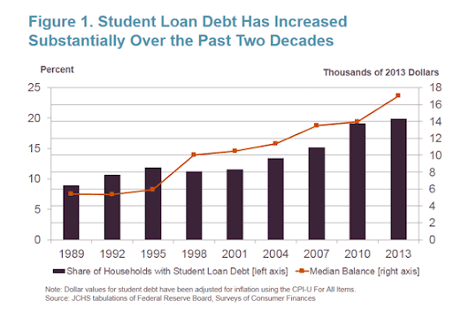 Mark Hughes | Housing Perspectives (from the Harvard Joint Center for Housing Studies): The Impact of Student Loan Debt on the Housing Decisions of Young Renters