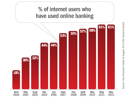 Online/Mobile Banking Adoption Trends & Demographic Profiles
