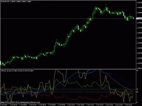 Forex 3 moving average ea