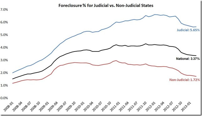 March LPS foreclosure inventory rates