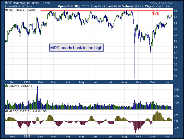1-year chart of Medtronic (NYSE: MDT)