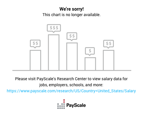 jobs for economics degree