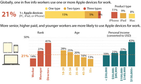 Forrester: Apple makes strides into businesses, users iWork hard for the money