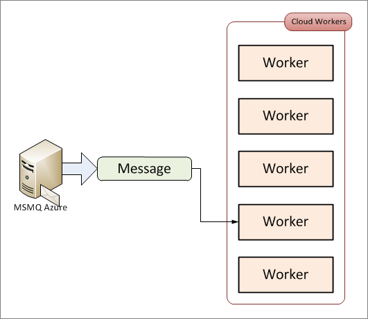 Simple message-based solution in the Windows Azure