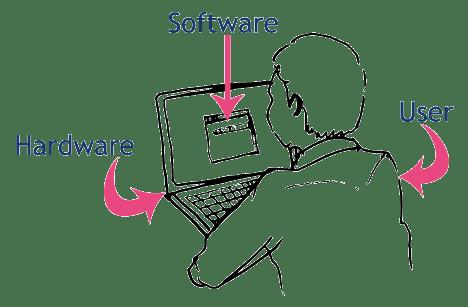 computer-software-hardware-user